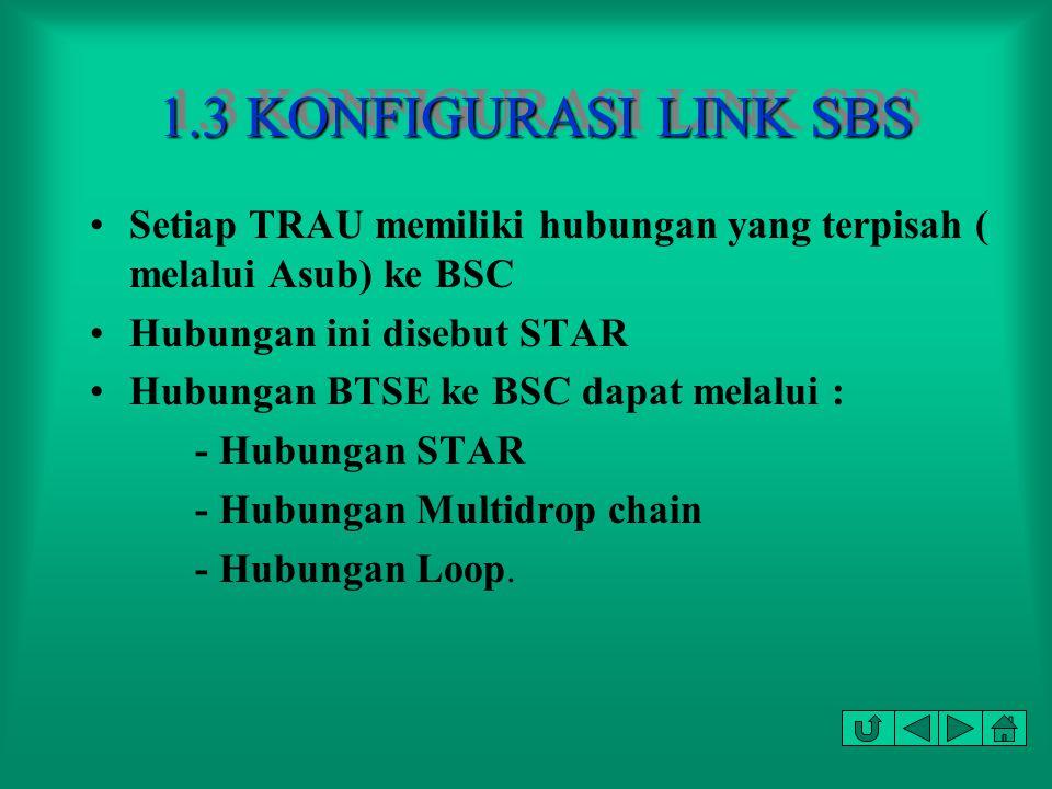 1.3 KONFIGURASI LINK SBS Setiap TRAU memiliki hubungan yang terpisah ( melalui Asub) ke BSC. Hubungan ini disebut STAR.