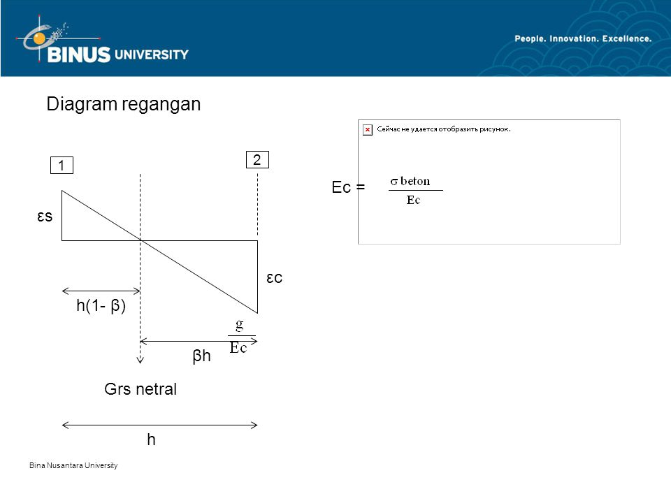Diagram regangan Εc = εs εc h(1- β) βh Grs netral h 2 1
