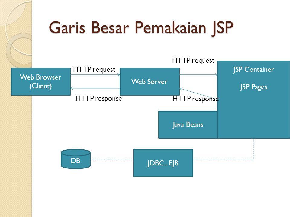 Garis Besar Pemakaian JSP