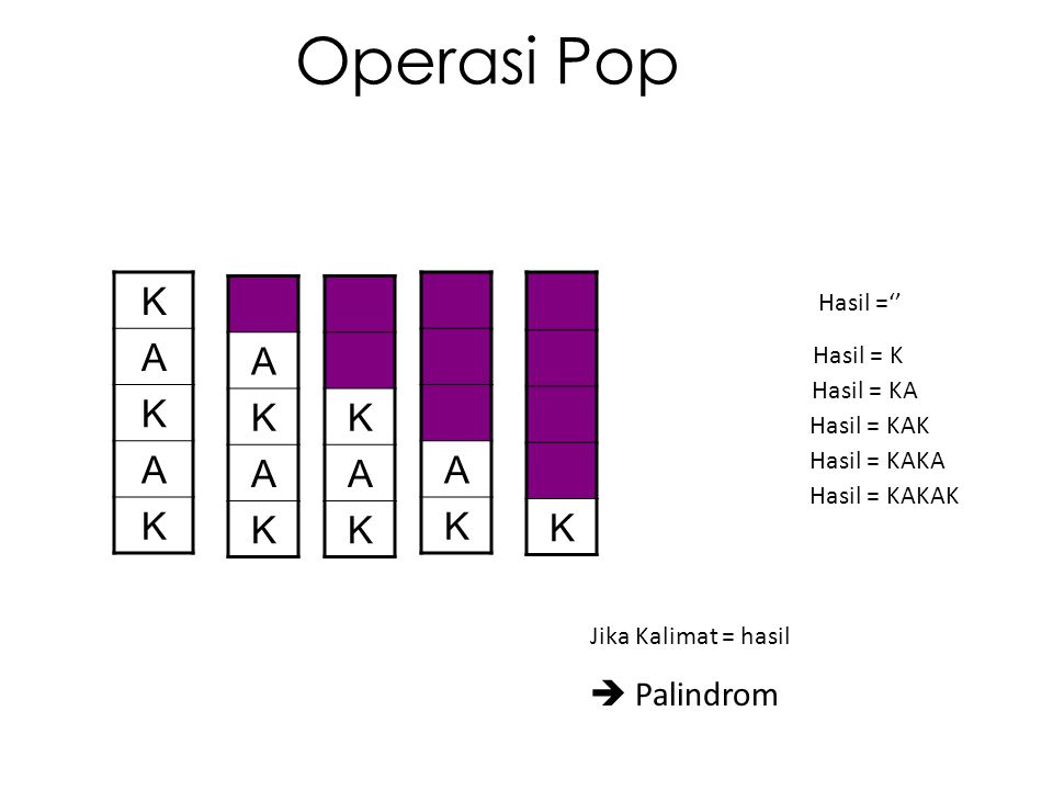 Operasi Pop K A A K K A A K K  Palindrom Hasil ='' Hasil = K