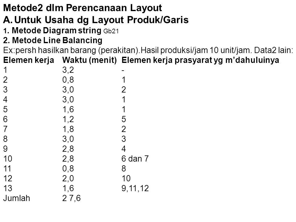 Metode2 dlm Perencanaan Layout Untuk Usaha dg Layout Produk/Garis