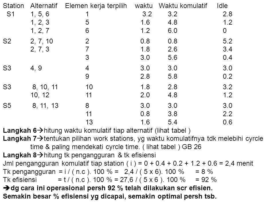 Station Alternatif Elemen kerja terpilih waktu Waktu komulatif Idle