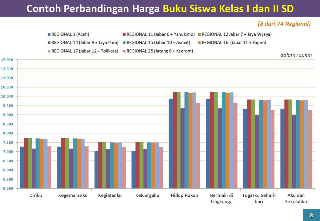 Contoh Perbandingan Harga Buku Siswa Kelas I dan II SD