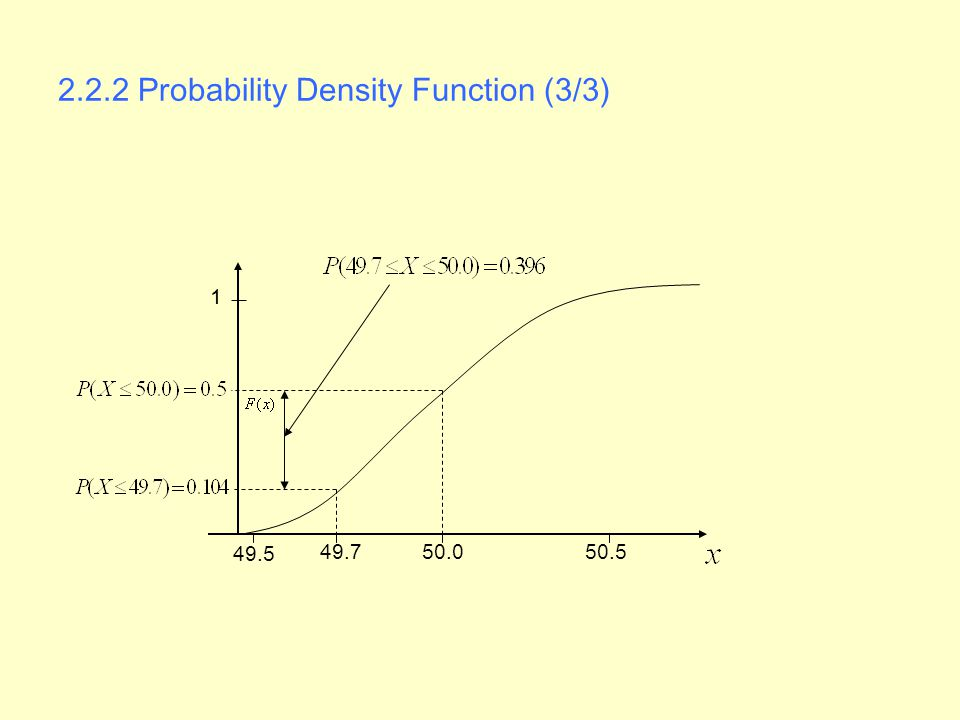 2.2.2 Probability Density Function (3/3)