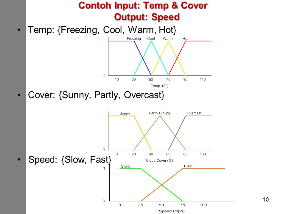Contoh Input: Temp & Cover Output: Speed