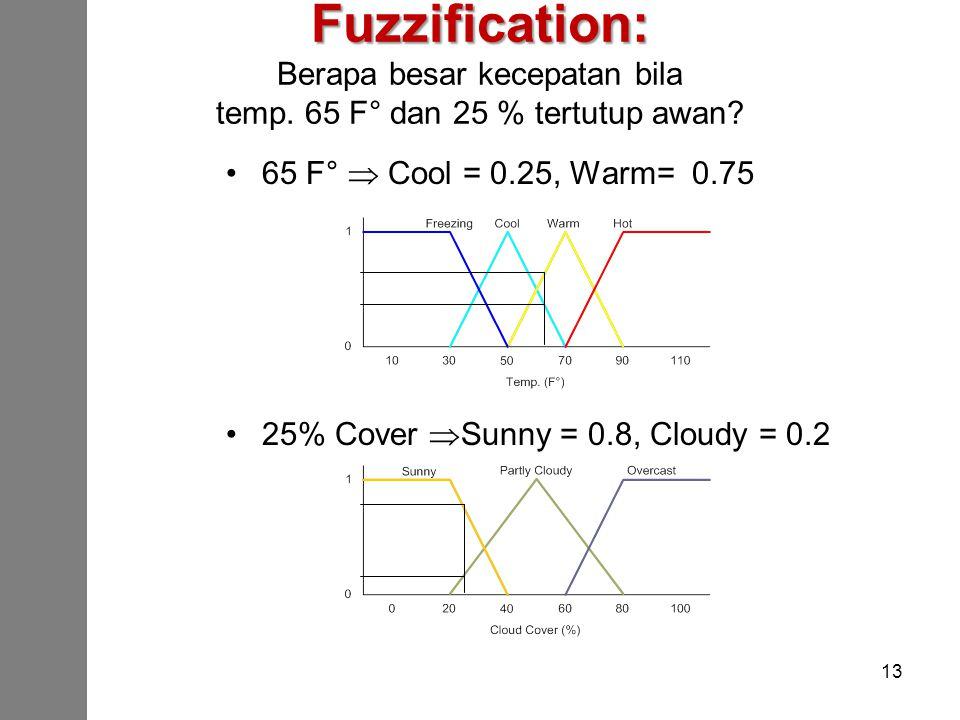 Fuzzification: Berapa besar kecepatan bila temp