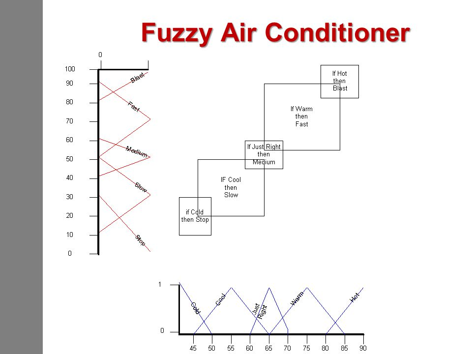 Fuzzy Air Conditioner
