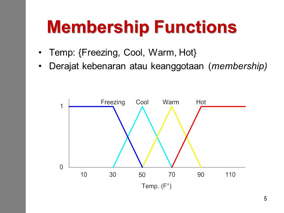 Membership Functions Temp: {Freezing, Cool, Warm, Hot}
