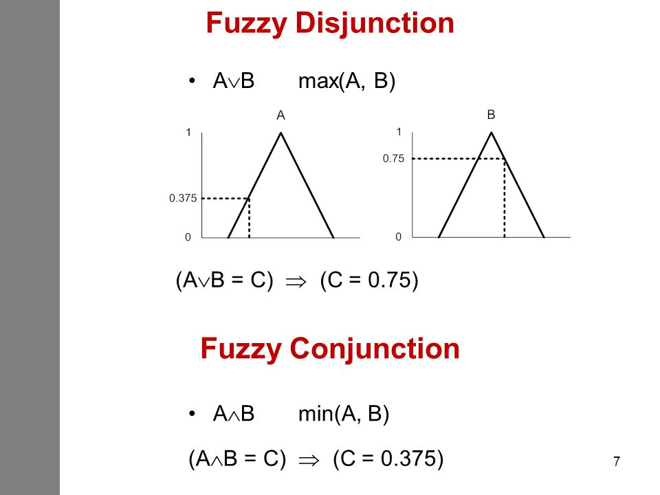 Fuzzy Disjunction Fuzzy Conjunction