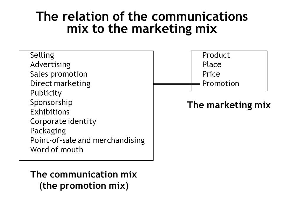 The relation of the communications mix to the marketing mix