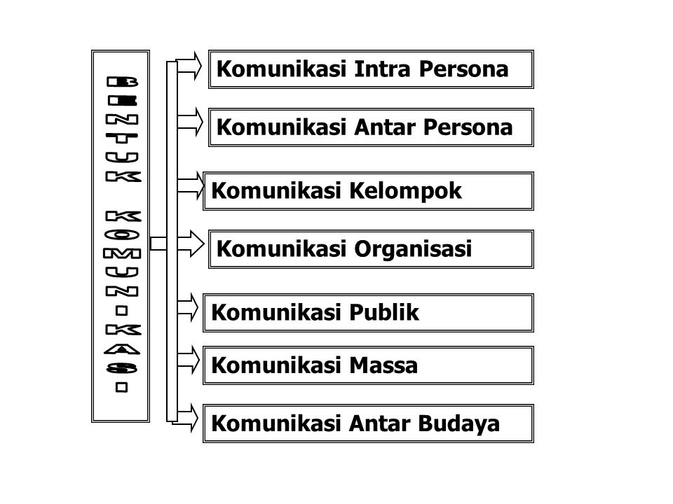 BENTUK KOMUNIKASI Komunikasi Intra Persona Komunikasi Antar Persona