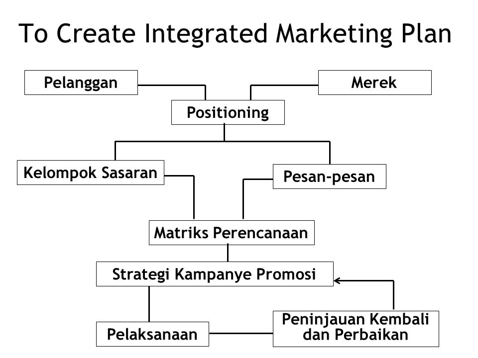 To Create Integrated Marketing Plan