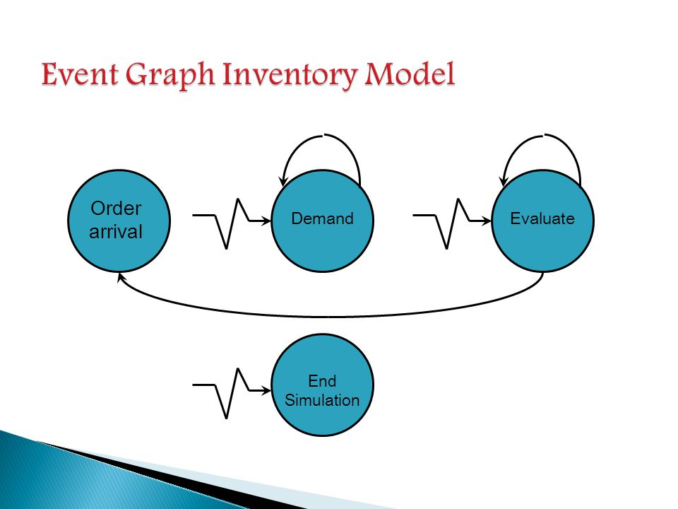 Event Graph Inventory Model