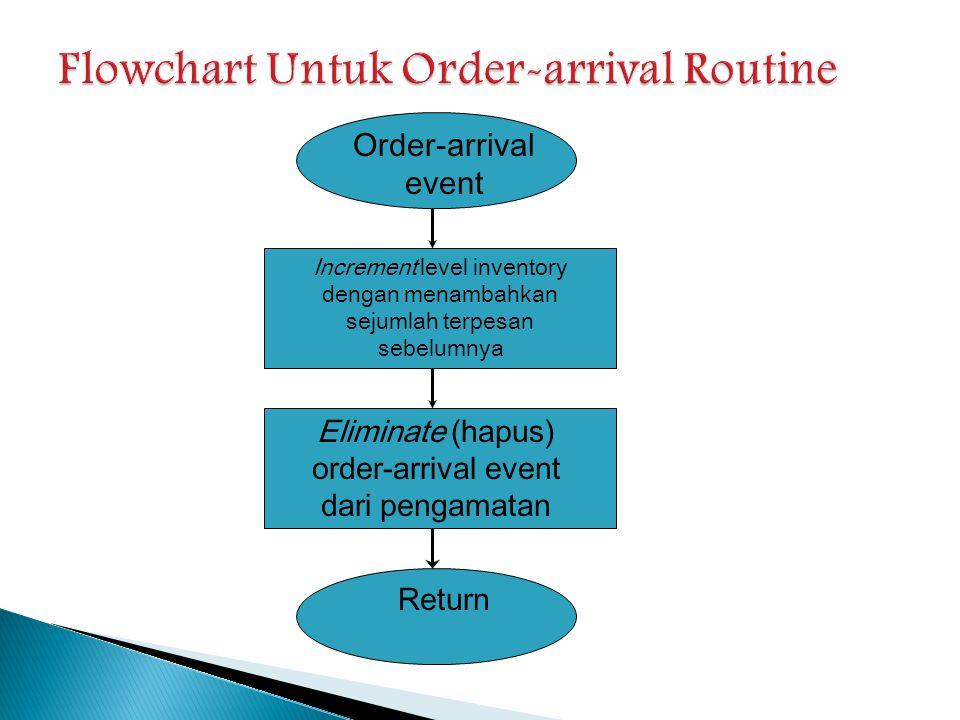 Flowchart Untuk Order-arrival Routine