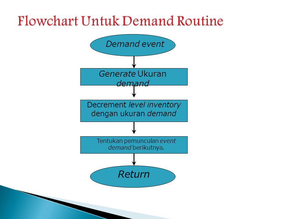 Flowchart Untuk Demand Routine