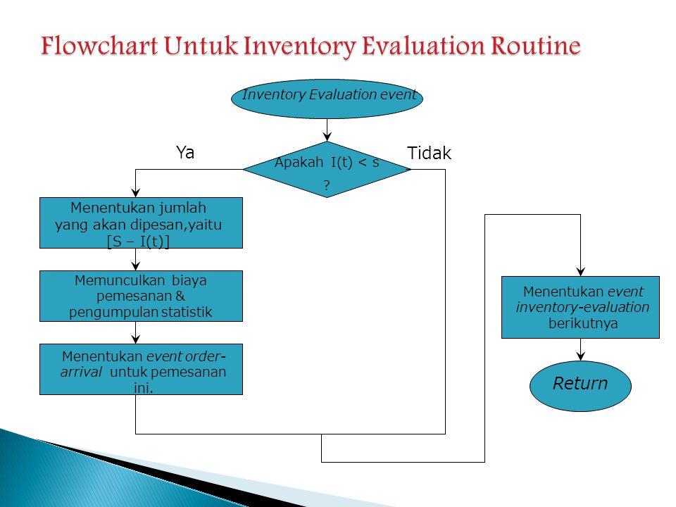 Flowchart Untuk Inventory Evaluation Routine