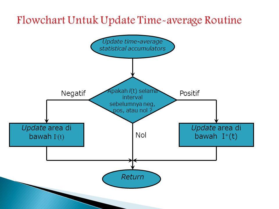 Flowchart Untuk Update Time-average Routine