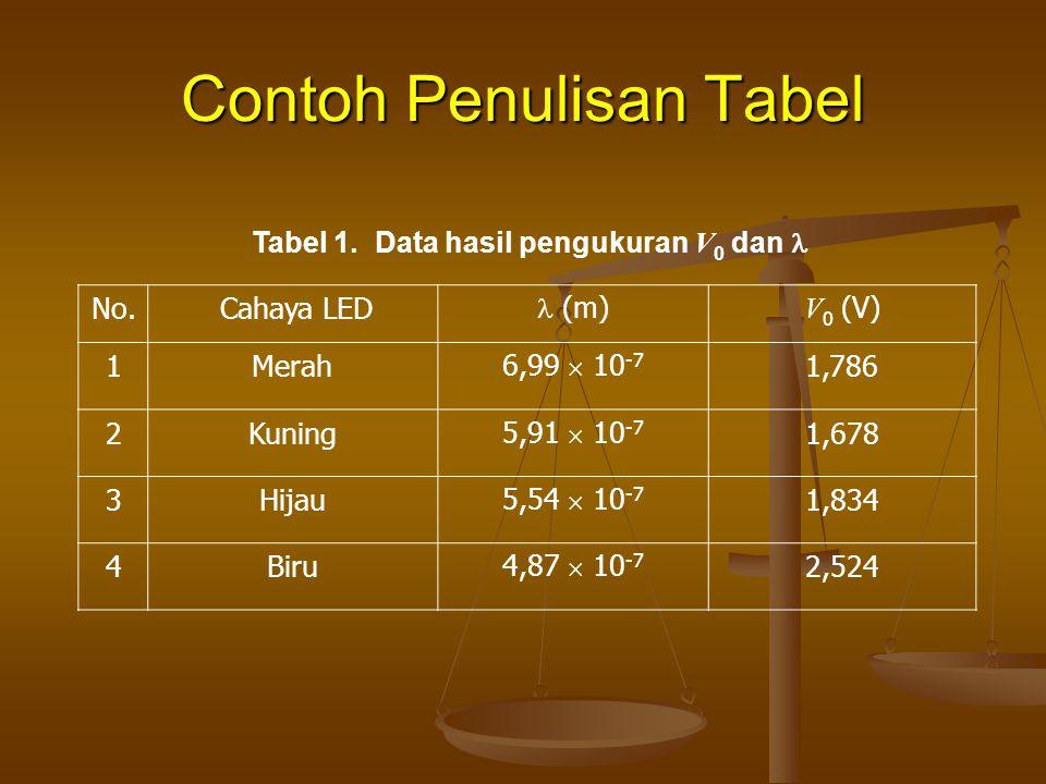 Contoh Penulisan Tabel