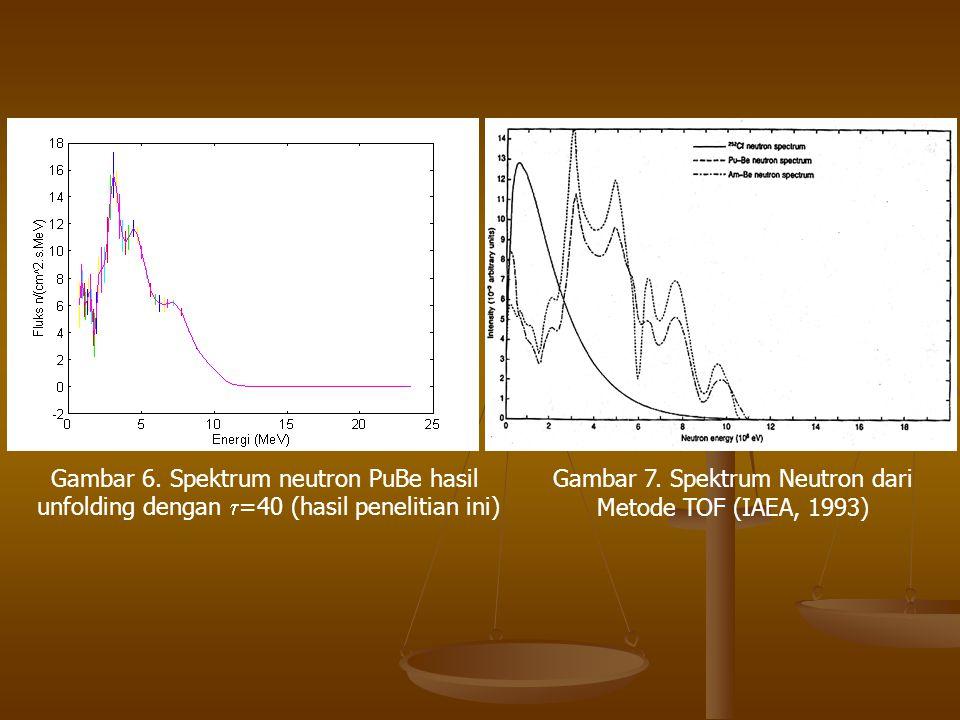 Gambar 6. Spektrum neutron PuBe hasil