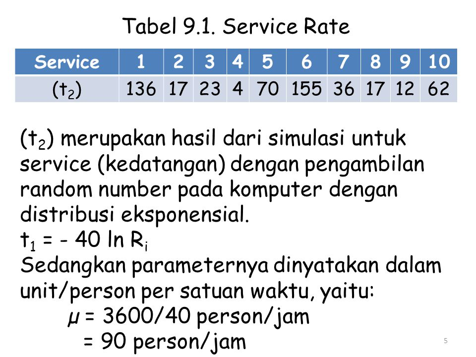 Tabel 9.1. Service Rate Service. 1. 2. 3. 4. 5. 6. 7. 8. 9. 10. (t2) 136. 17. 23. 70.