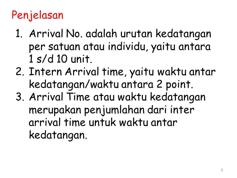 Penjelasan Arrival No. adalah urutan kedatangan per satuan atau individu, yaitu antara 1 s/d 10 unit.