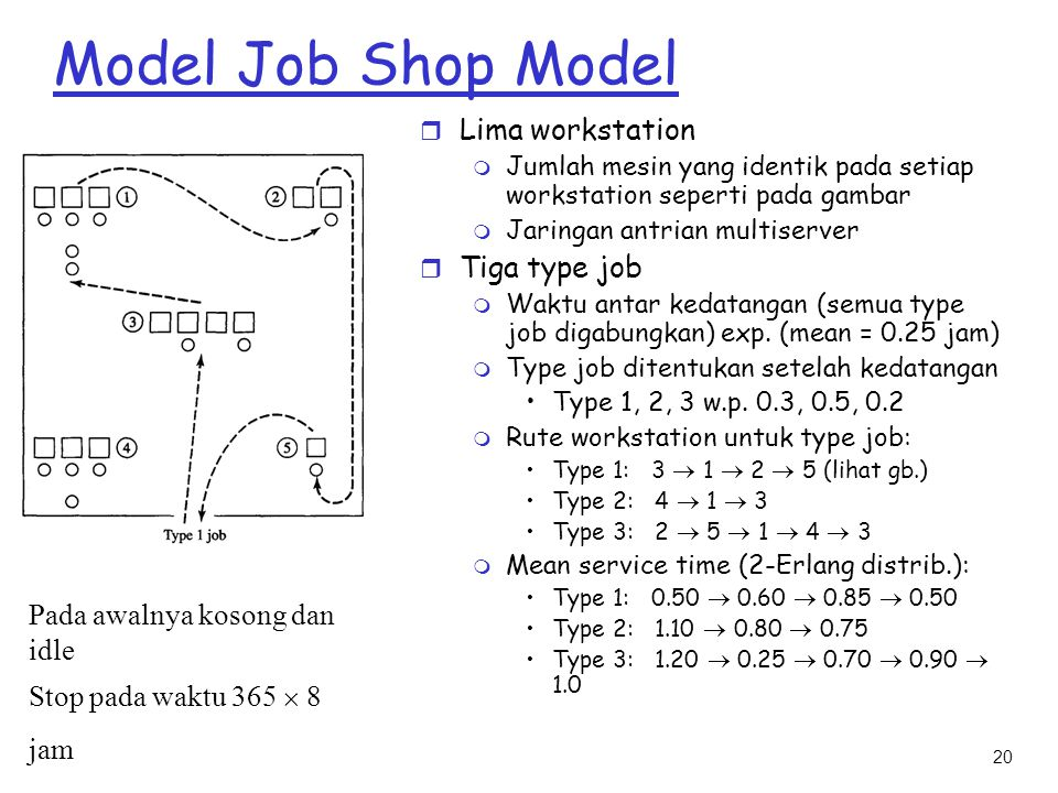 Model Job Shop Model Lima workstation Tiga type job