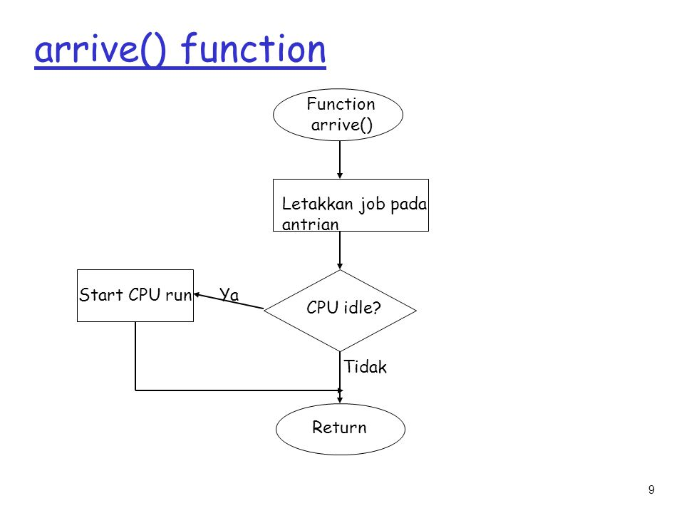 arrive() function Function arrive() Letakkan job pada antrian