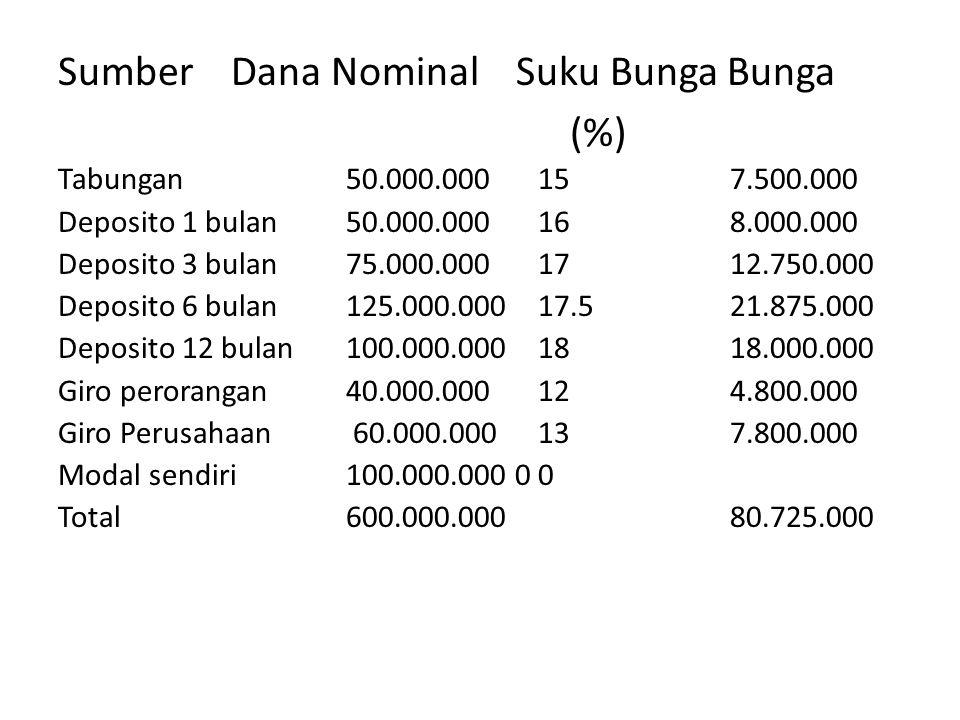 Sumber Dana Nominal Suku Bunga Bunga (%)