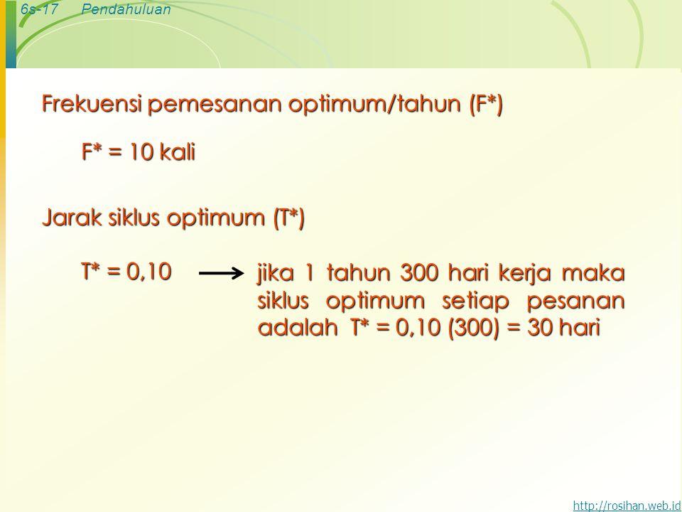 Frekuensi pemesanan optimum/tahun (F*)