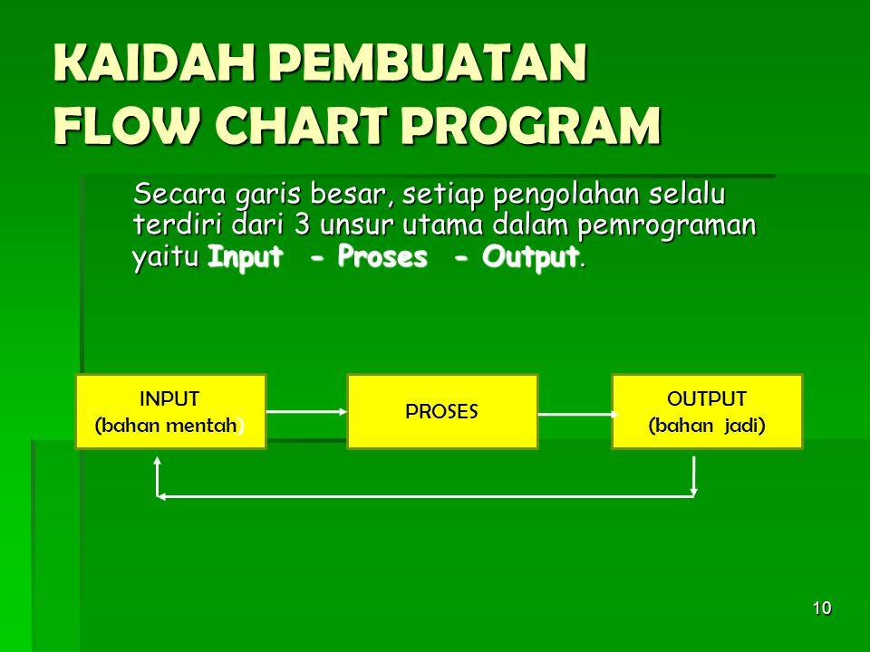 KAIDAH PEMBUATAN FLOW CHART PROGRAM