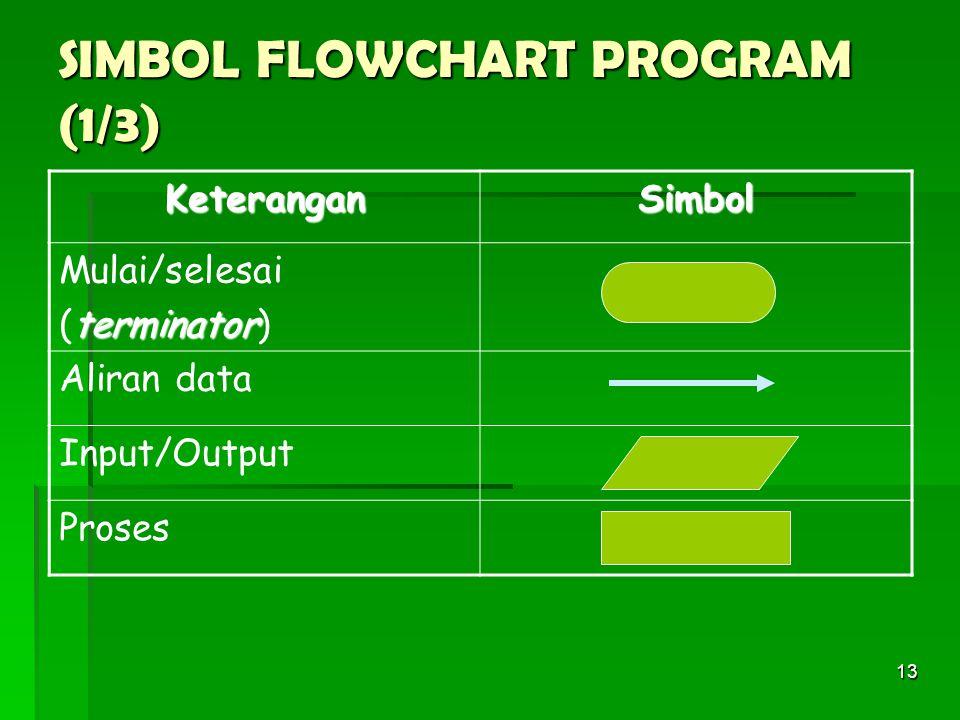 SIMBOL FLOWCHART PROGRAM (1/3)