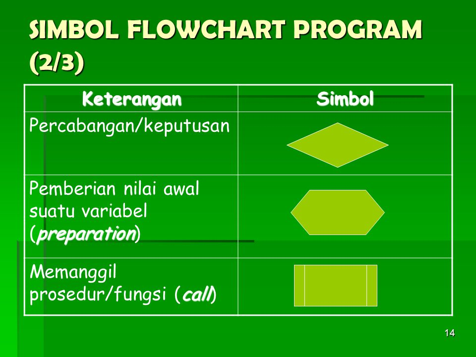 SIMBOL FLOWCHART PROGRAM (2/3)