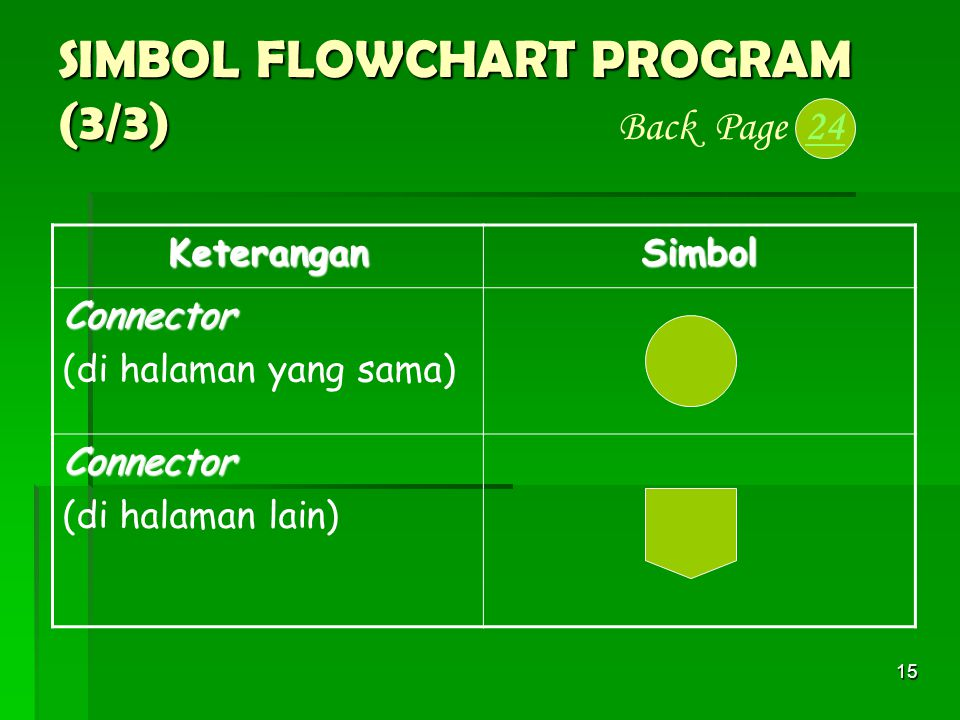 SIMBOL FLOWCHART PROGRAM (3/3) Back Page 24