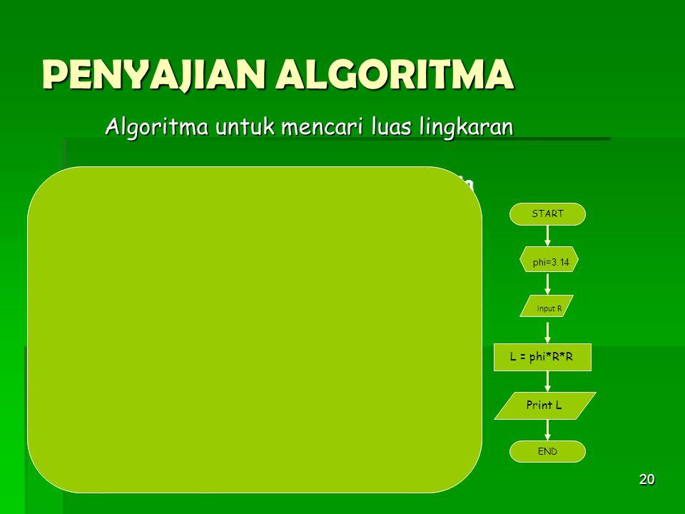 PENYAJIAN ALGORITMA Algoritma untuk mencari luas lingkaran