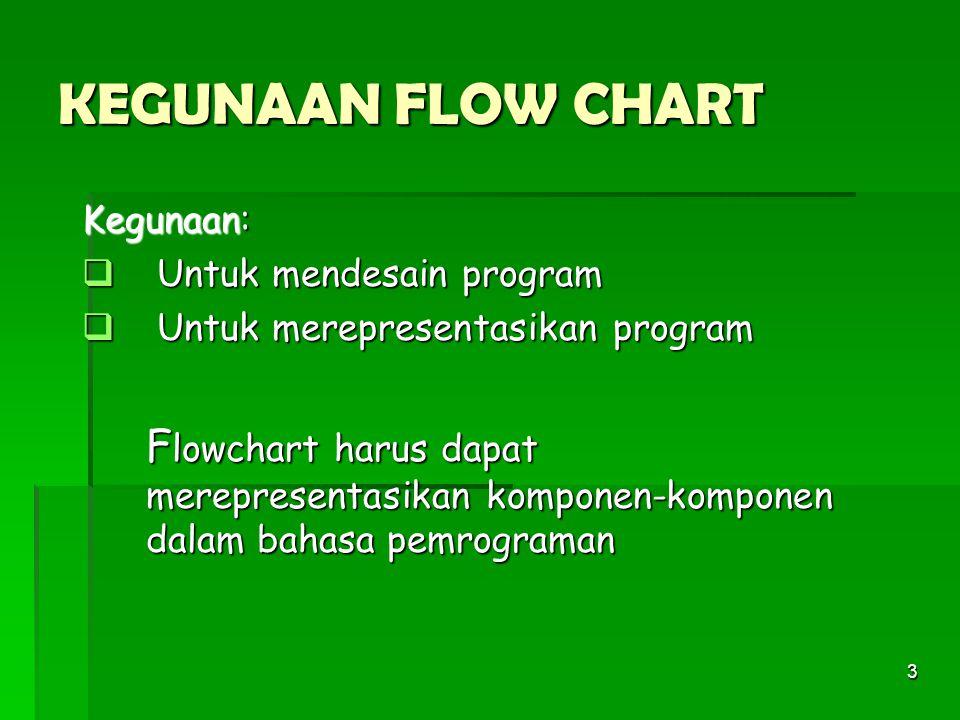 KEGUNAAN FLOW CHART Kegunaan: Untuk mendesain program. Untuk merepresentasikan program.