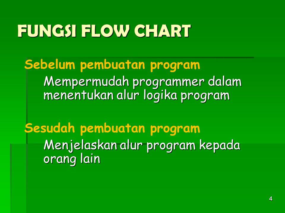 FUNGSI FLOW CHART Sebelum pembuatan program
