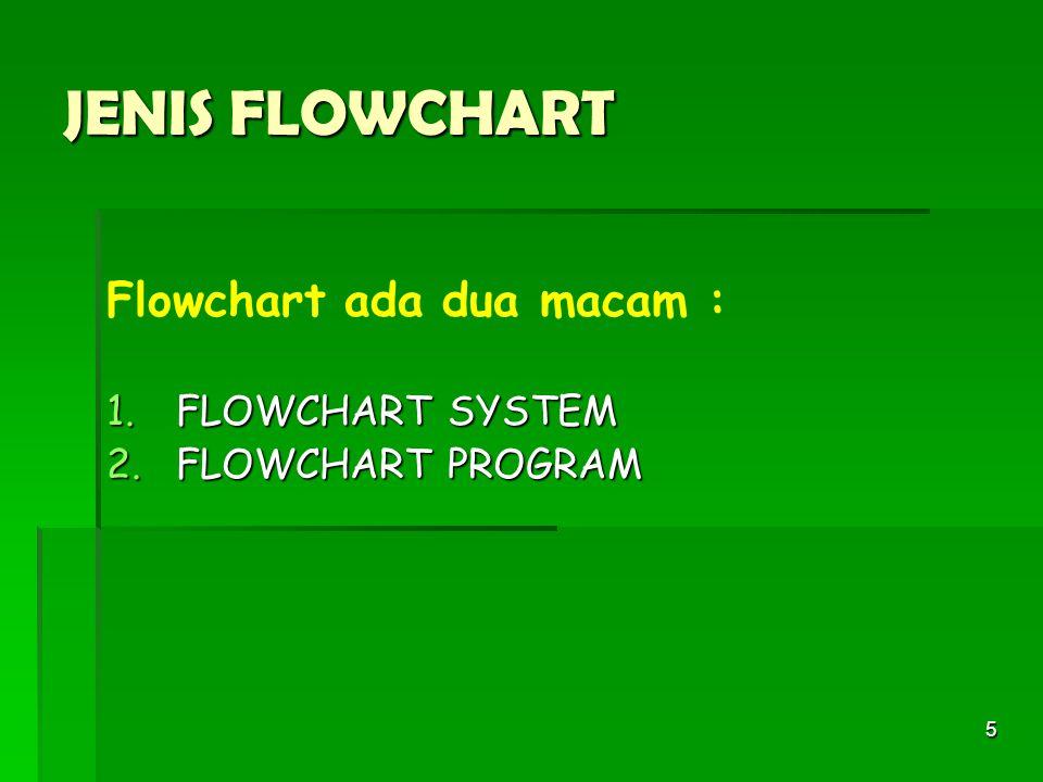 JENIS FLOWCHART Flowchart ada dua macam : FLOWCHART SYSTEM