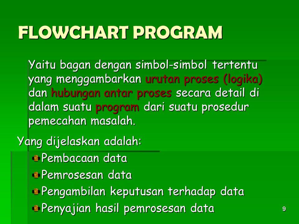 FLOWCHART PROGRAM Yang dijelaskan adalah: Pembacaan data