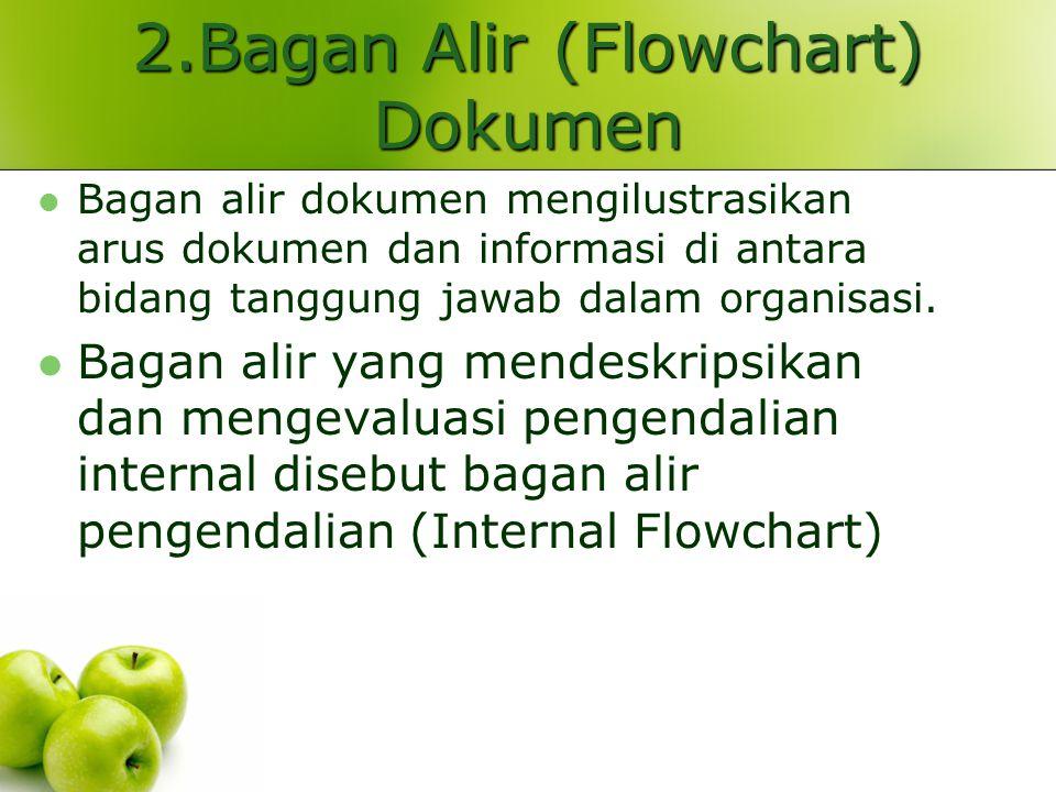 2.Bagan Alir (Flowchart) Dokumen