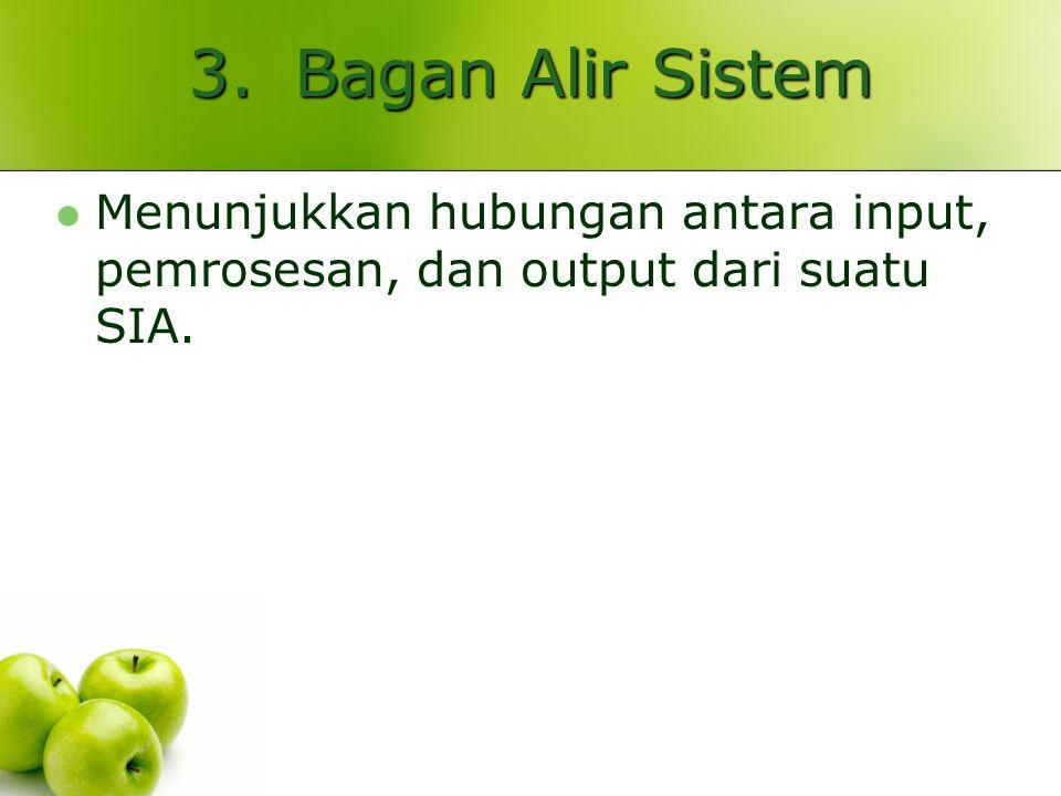 3. Bagan Alir Sistem Menunjukkan hubungan antara input, pemrosesan, dan output dari suatu SIA.