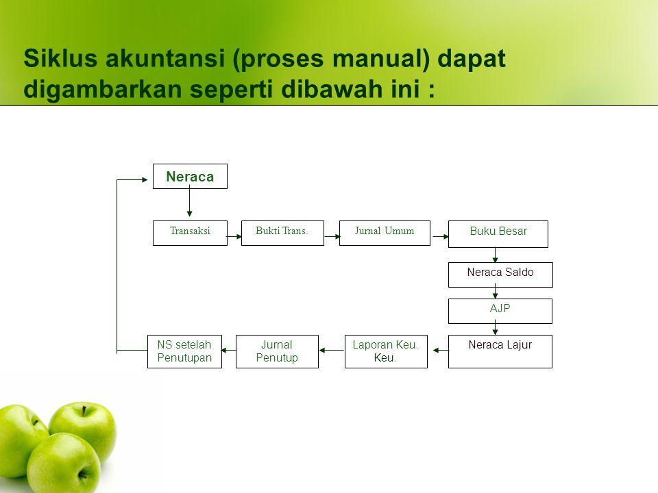 Siklus akuntansi (proses manual) dapat digambarkan seperti dibawah ini :