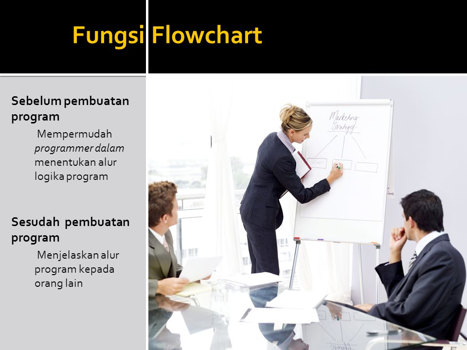 Fungsi Flowchart Sebelum pembuatan program Sesudah pembuatan program