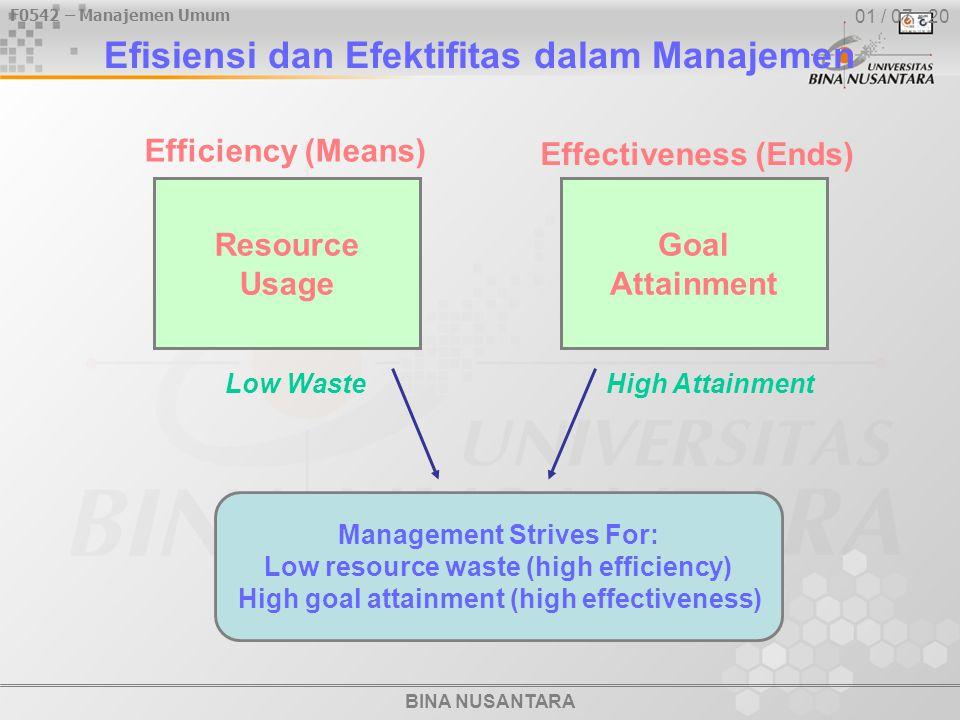 Efisiensi dan Efektifitas dalam Manajemen