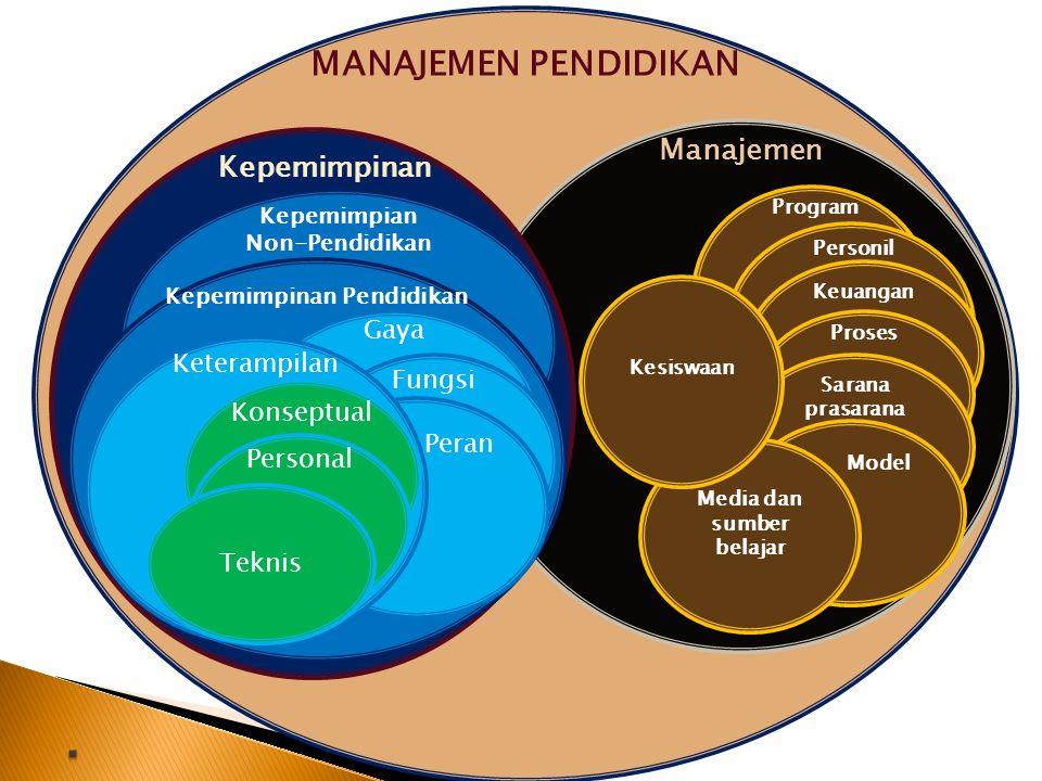 Kepemimpinan Pendidikan Media dan sumber belajar