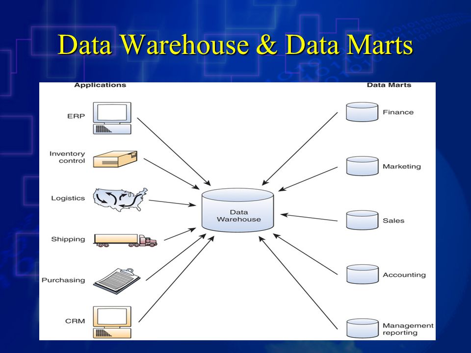 Data Warehouse & Data Marts