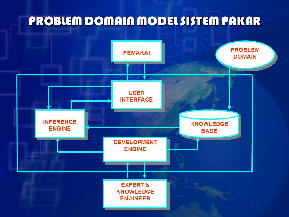 PROBLEM DOMAIN MODEL SISTEM PAKAR