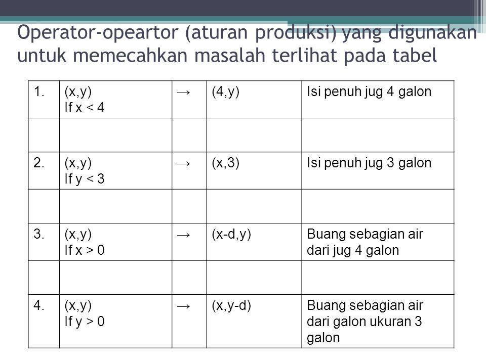Operator-opeartor (aturan produksi) yang digunakan untuk memecahkan masalah terlihat pada tabel