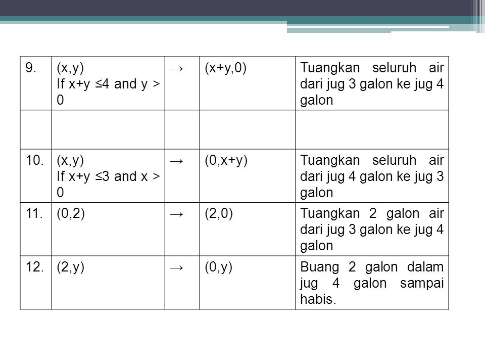9. (x,y) If x+y ≤4 and y > 0. → (x+y,0) Tuangkan seluruh air dari jug 3 galon ke jug 4 galon. 10.