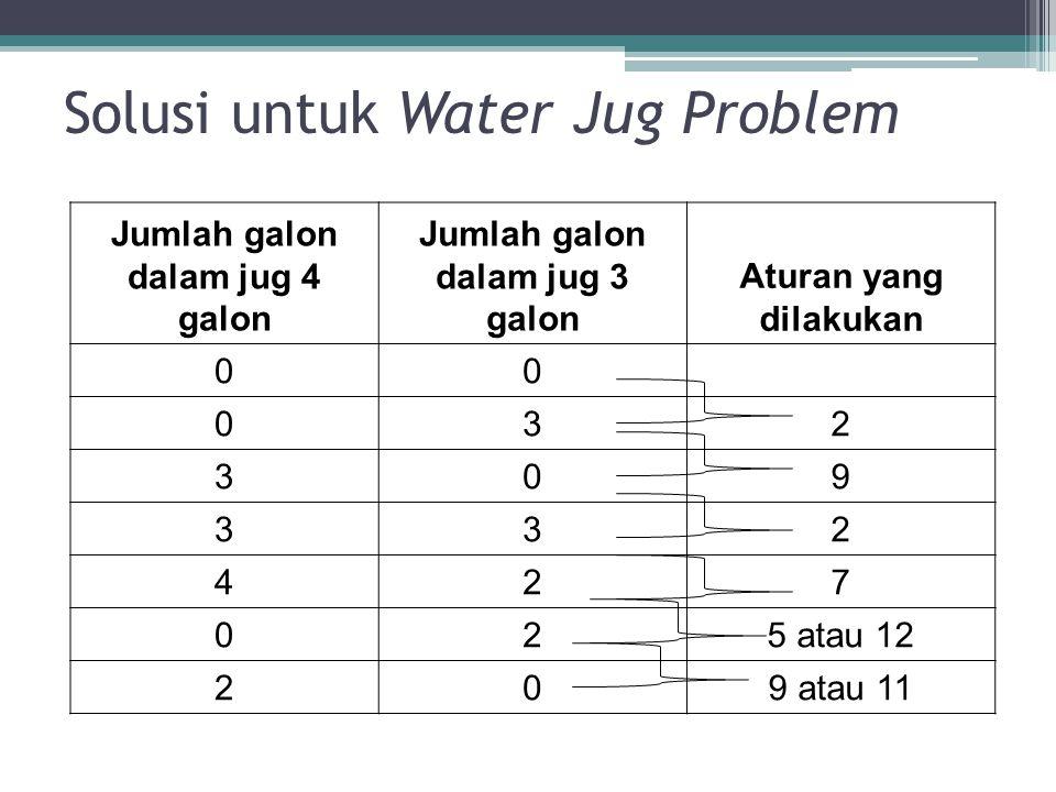 Solusi untuk Water Jug Problem
