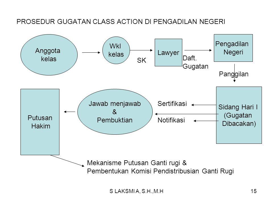 PROSEDUR GUGATAN CLASS ACTION DI PENGADILAN NEGERI